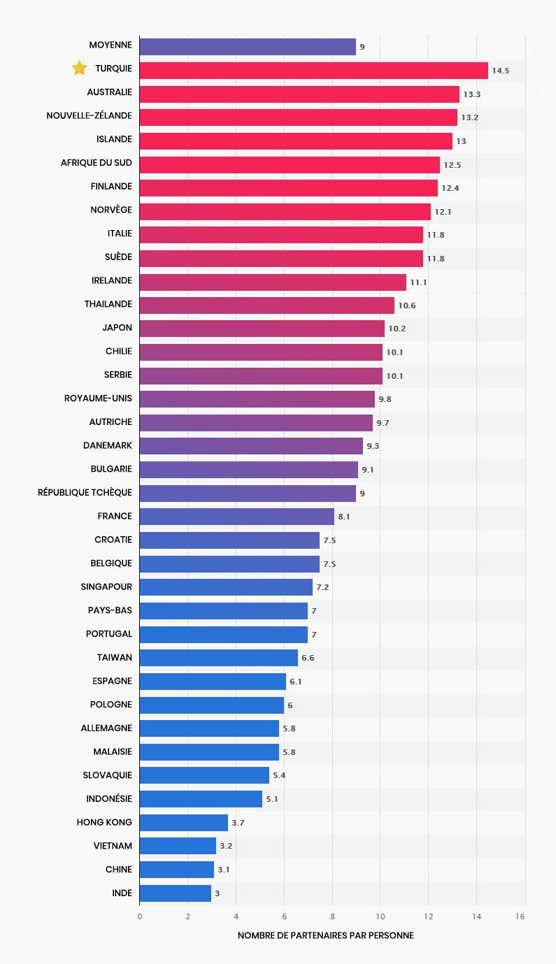 Classement par pays du nombre de partenaires sexuelles par personne